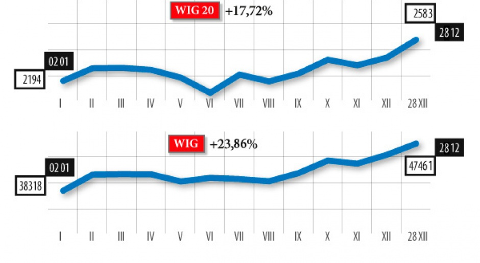 Trudny rok inwestorzy kończą w dobrych nastrojach