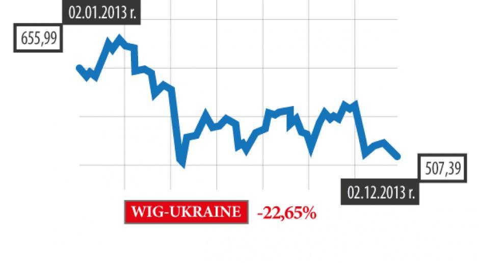 WIG-Ukraine: wielkie nadzieje, słabe wyniki