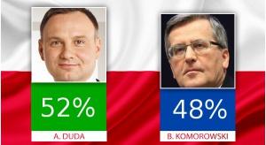 Duda wygrywa II turę wyborów prezydenckich