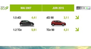 Renault poprawia oznaczenie ECO2