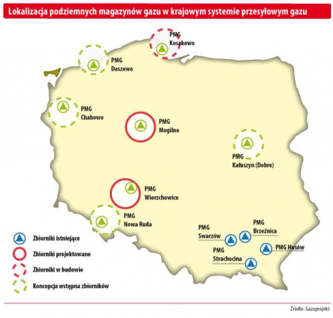 Podziemne magazyny gazu użytkowane (w różnych fazach) i rozbudowywane    Brzeźnica  Oddany do użytku w 1979 roku. Napełniany z magistrali południowej i wykorzystywany do pokrycia nierównomierności zużycia gazu przez odbiorców zasilanych z lokalnego gazociągu Jarosław-Tarnów. Pojemność czynna ponad 65 mln m sześc.   Husów  Oddany do eksploatacji w 1987 roku. Współpracuje z magistralą południową. Przeznaczony do pokrycia nierównomierności lokalnego zużycia gazu w południowo-wschodniej części Polski. Pojemność czynna - 400 mln m sześc.   PMG Strachocina  Oddany do użytku w 1982 roku. Zbudowany w wyeksploatowanym złożu i przeznaczony do pokrycia nierównomierności zużycia gazu w rejonie Podkarpacia. Napełniany gazem importowanym z kierunku Drozdowicze-Hermanowice. Planowana rozbudowa pojemności do ok. 300 mln m sześc. Pojemność czynna - 100 mln m sześc.   PMG Swarzów  Oddany do eksploatacji w 1979 roku. Napełniany z magistrali południowej i wykorzystywany do pokrycia nierówności zużycia gazu w rejonie aglomeracji krakowskiej. Pojemność czynna - 95 mln m sześc.   PMG Mogilno  W części złoża soli powstaje kawernowy zbiornik gazu - 25 kawern na różnych głębokościach o łącznej pojemności ok. 1100 mln m sześc. i zdolności oddawania 40 mln m sześc. na dobę. W 1993 r. podjęto decyzję o realizacji I etapu inwestycji obejmującego osiem kawern i dwie dodatkowe o pojemności ok. 440 mln m sześc. oraz zdolności oddania 20 mln m sześc. na dobę. Budowę dalszych 15 przewiduje się w zależności od zapotrzebowania na gaz w latach następnych. Osiągnięta pojemność czynna w 2000 r. - około 150 mln m sześc., a docelowo - 1153 mln m sześc.   PMG Wierzchowice  W złożu gazu ziemnego zaazotowanego powstaje podziemny zbiornik gazu ziemnego wysokometanowego o pojemności czynnej 1,2 mld m sześc. i zdolności dyspozycyjnej dostawy ok. 50 mln m sześc. na dobę. Przeznaczony będzie do pokrywania sezonowych niedoborów gazu.   PMG Kosakowo  W złożu soli kamiennej