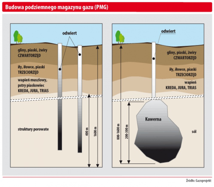 Budowa podziemnego magazynu gazu (PMG)