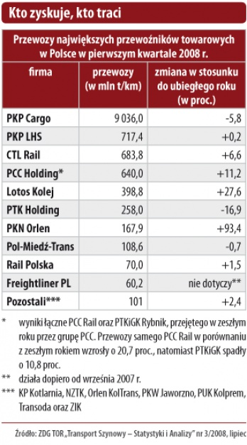 Przewozy największych przewoźników towarowych w Polsce w pierwszym kwartale 2008 r.