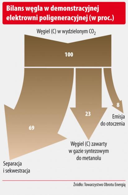 Bilans węgla w demonstracyjnej elektrowni poligeneracyjnej