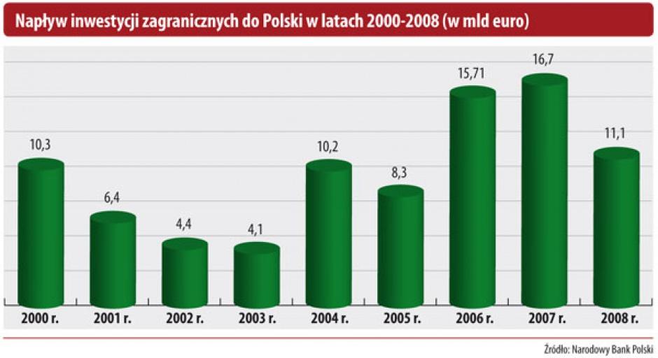 Napływ inwestycji zagranicznych do Polski w latach 2000-2008 (w mld euro)