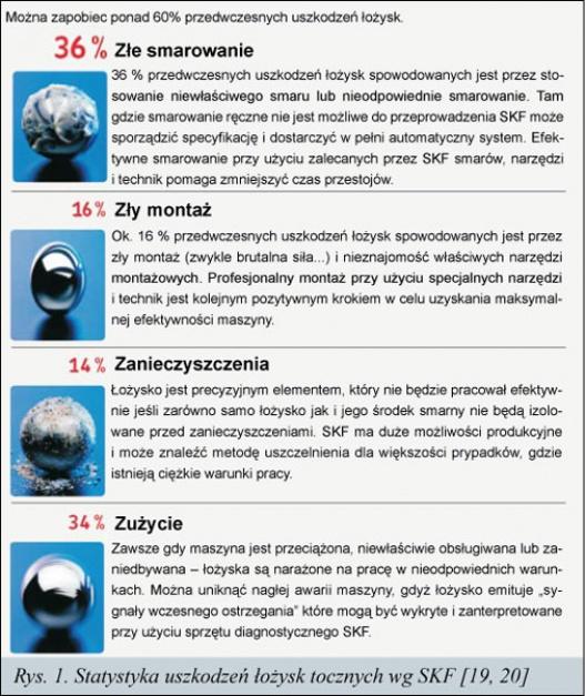 Rys. 1 Statystyka uszkodzeń łożysk tocznych wg SKF [19.20]
