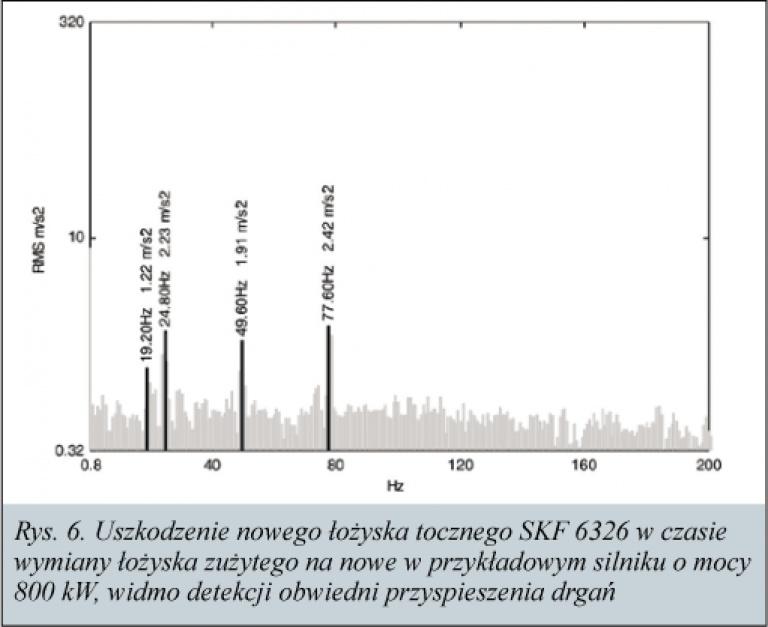 Rys. 6. Uszkodzenie nowgo łożyska tocznego SKF 636 w czasie wymiany łożyska zużytego na nowe w przykładowym silniku o mocy 800kW, widmo detekcji obwiedni przyspieszenia drgań