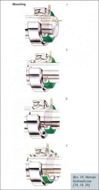 Rys. 10. Metoda hydrauliczna [18, 19, 20]