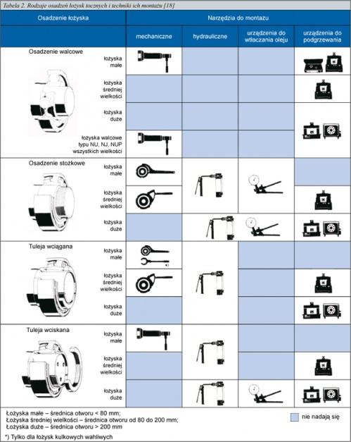 Tabela 2. Rodzaje osadzeń łożysk tocznych i techniki ich montażu [18]