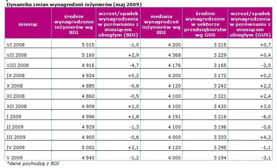 Dynamika zmian wynagrodzeń inżynierów (maj 2009)