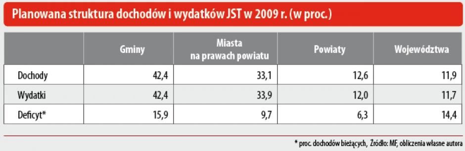 Planowana struktura dochodów i wydatków JST w 2009r. (w proc.)