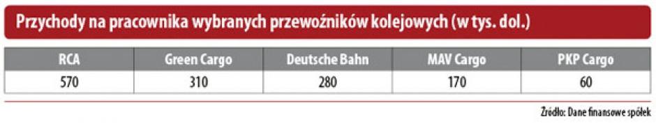 Przychody na pracownika wybranych przewoźników kolejowych (w tys. dol.)