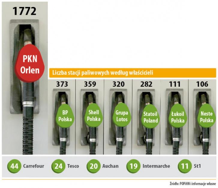 Liczba stacji paliwowych według właścicieli