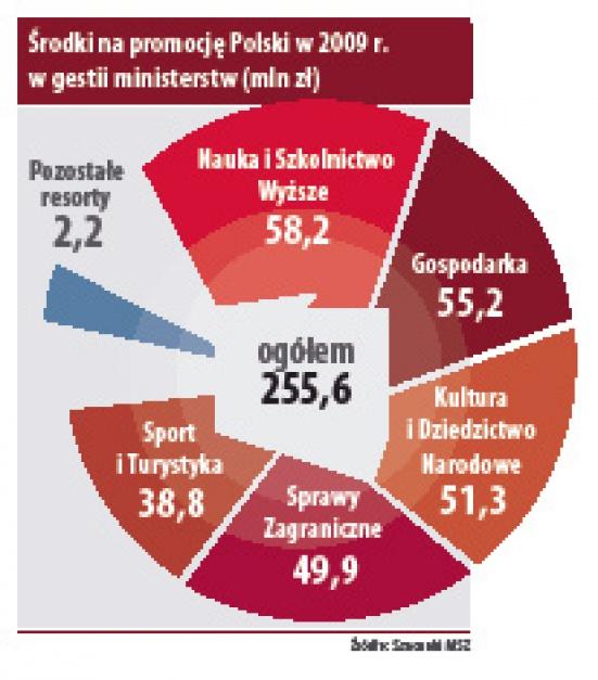 Środki na promocję Polski w 2009 r.