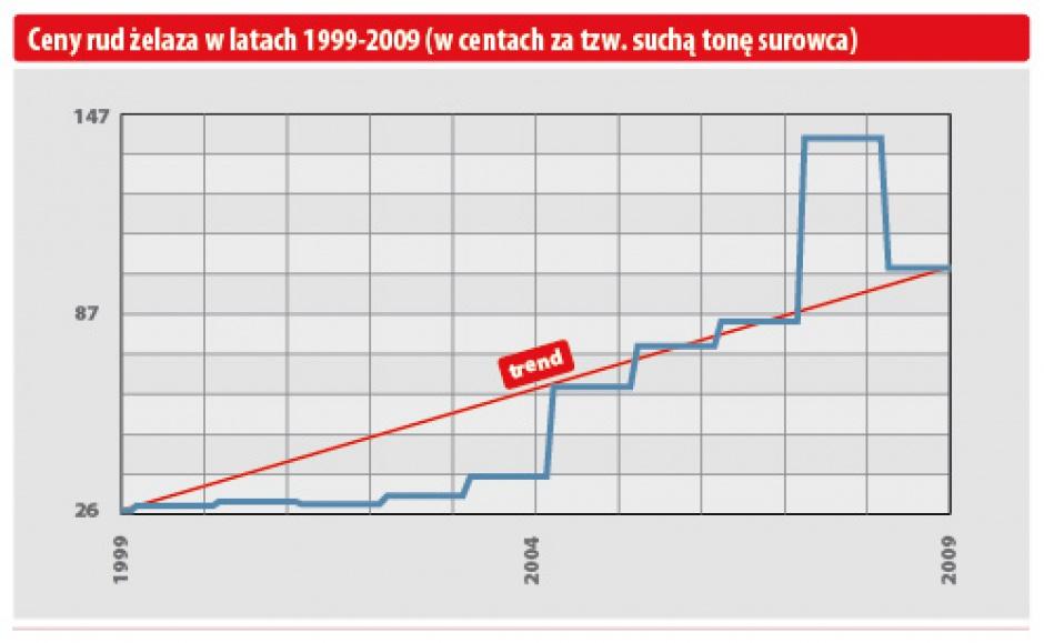 Ceny rud żelaza w latach 1999-2009 (w centach za tzw suchą tonę surowca)