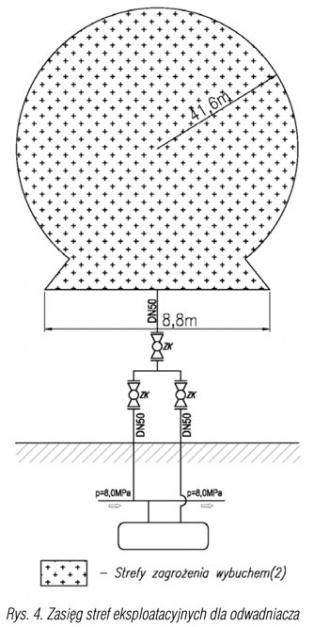 Rys. 4. Zasięg stref eksploatacyjnych dla odwadniacza