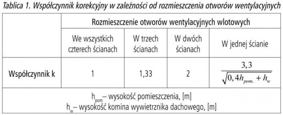 Tablica 1. Współczynnik korekcyjny w zależności od rozmieszczenia otworów wentylacyjnych