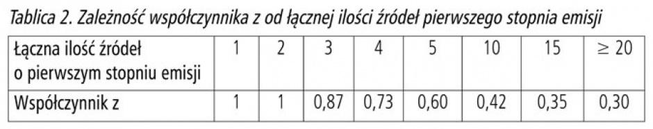 Tablica 2. Zależność współczynnika z od łącznej ilości źródeł pierwszego stopnia emisji