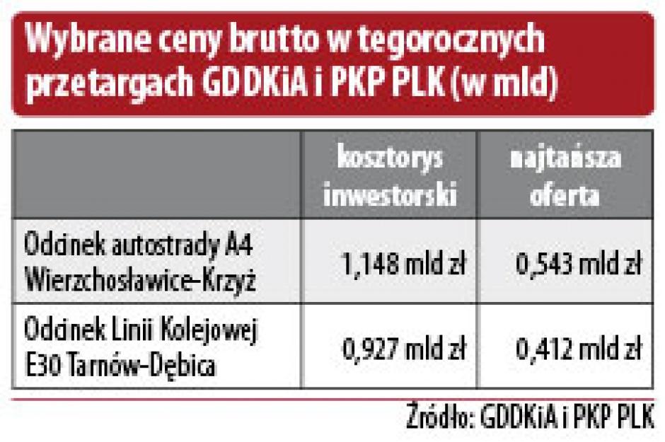 Wybrane ceny brutto w tegorocznych przetargach GDDKiA i PKP PLK (w mld)