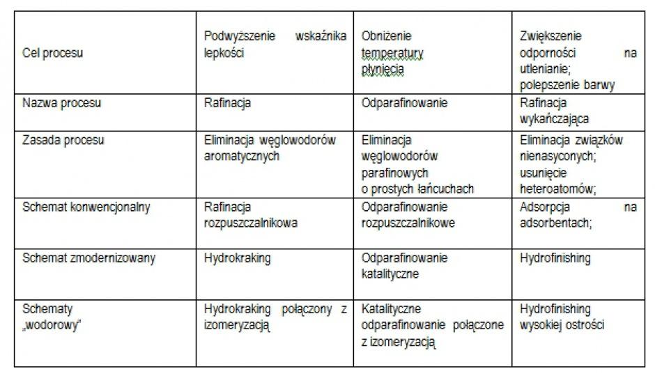"""Podział sekwencji procesów w rafineryjnych schematach produkcji bazowych olejów smarowych na: konwencjonalne, zmodernizowane i tzw. """"wodorowe"""""""