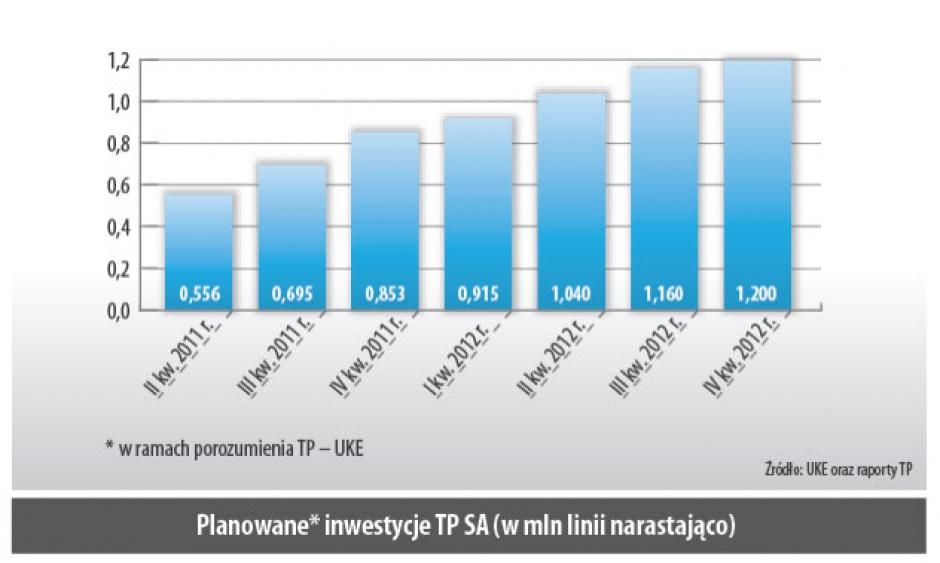 Planowane* inwestycje TP SA (w mln linii narastająco)