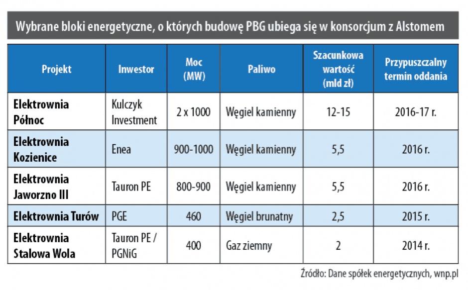 Wybrane bloki energetyczne, o których budowę PBG ubiega się w konsorcjum z Alstomem