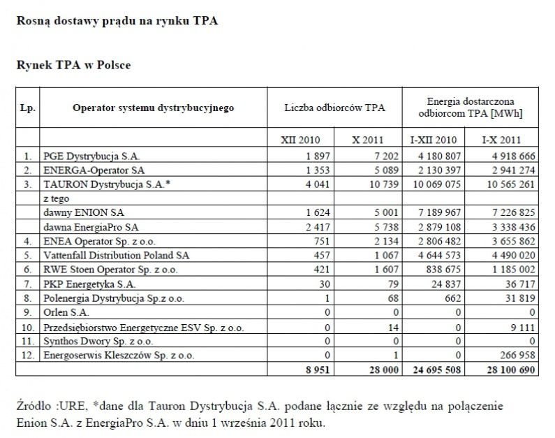 Rynek TPA w Polsce