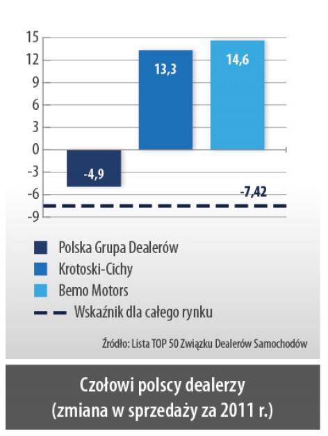 Czołowi polscy dealerzy (zmiana w sprzedaży za 2011 r.)