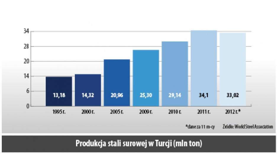 Produkcja stali surowej w Turcji (mln ton)