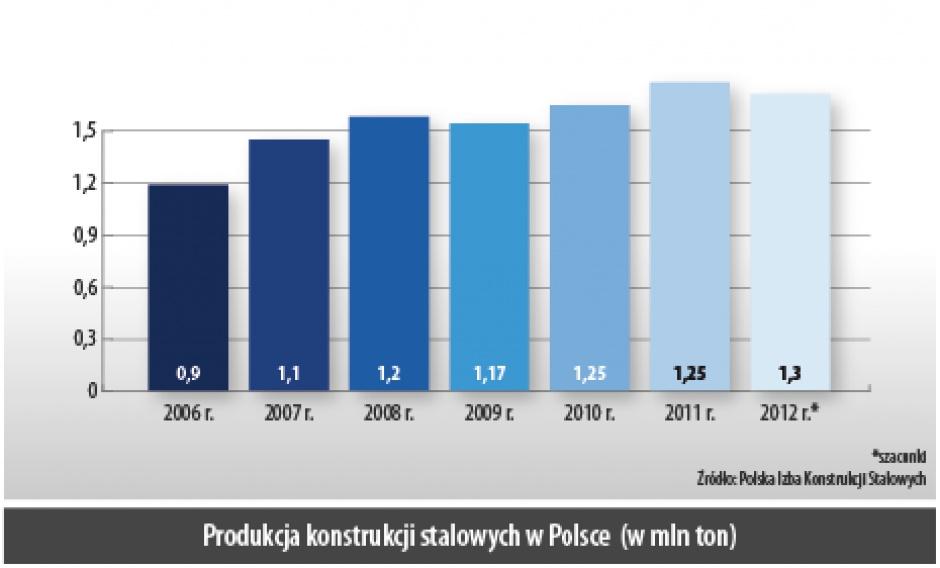 Produkcja konstrukcji stalowych w Polsce (w mln ton)