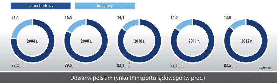 Udział w polskim rynku transportu ladowego (w proc.)