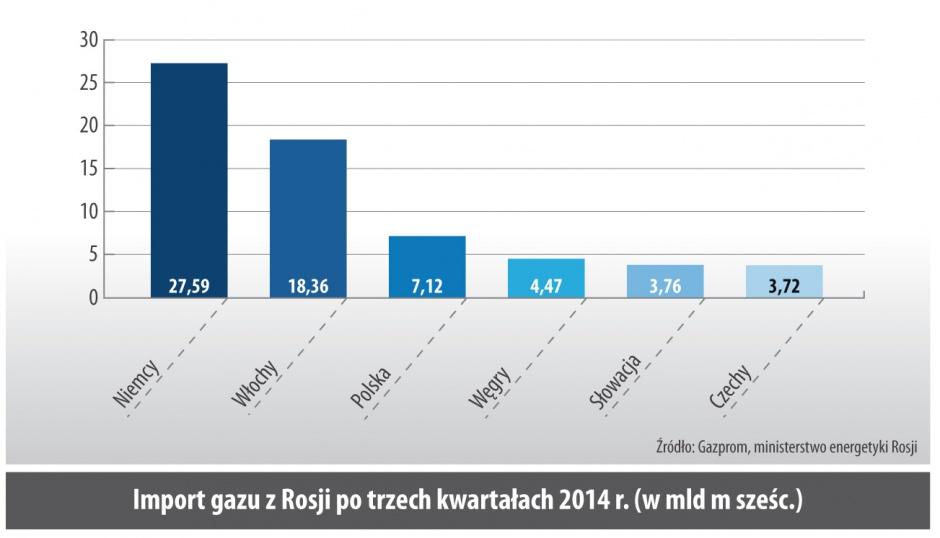 Import gazu z Rosji po trzech kwartałach 2014 r. (w mld m szesc.)
