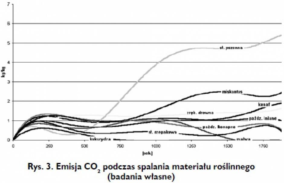 Rys. 3. Emisja CO2 podczas spalania materiału roślinnego (badania własne)