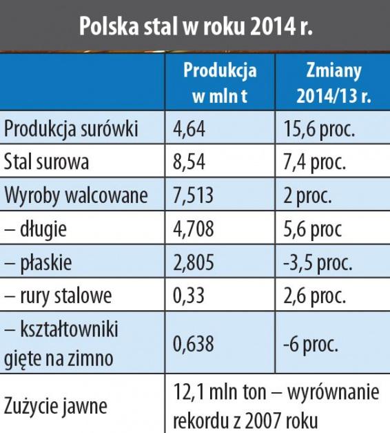 Polska stal w roku 2014 r.