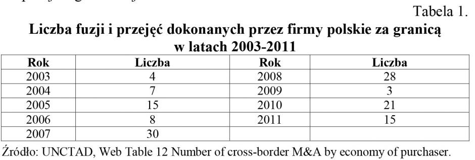 Tabela 1. Liczba fuzji i przejęć dokonanych przez firmy polskie za granicą w latach 2003-2011