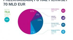 Obroty Bosch po raz pierwszy przekroczyły 70 mld euro