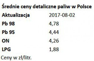 Źródło: e-petrol.pl/Information Market S.A.