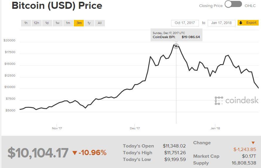 Wykres 3M bitcoin