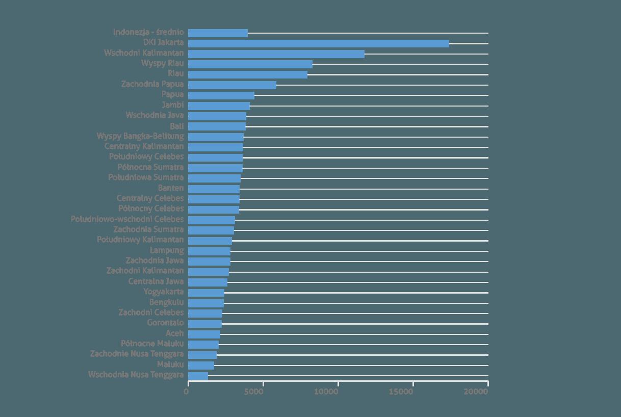 Średnie dochody na mieszkańca w prowincjach Indonezji w USD