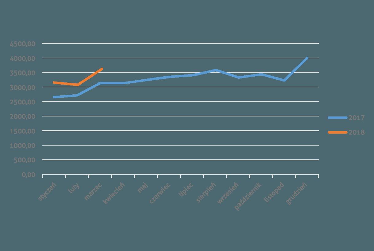 Wartość obrotu w handlu detalicznym na Białorusi w 2017 i 2018 roku, w mln BYN