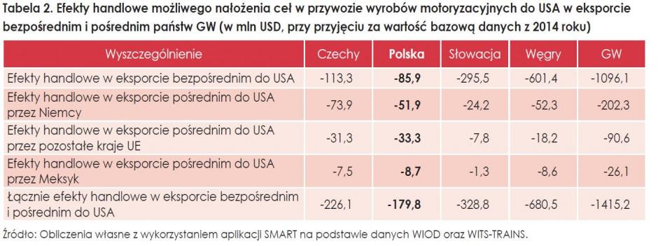 Szacunki PIE: Straty w polskim handlu jako efekt wojny handlowej USA-UE