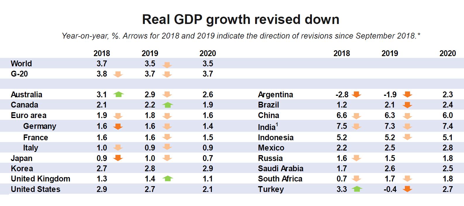 Kolor ciemno pomarańczowy oznacza rewizję o 0,3 % i więcej, kolor jasnopomarańczowy i zielony o mniej niż 0,3% w górę lub w dół. źródło i grafika OECD.