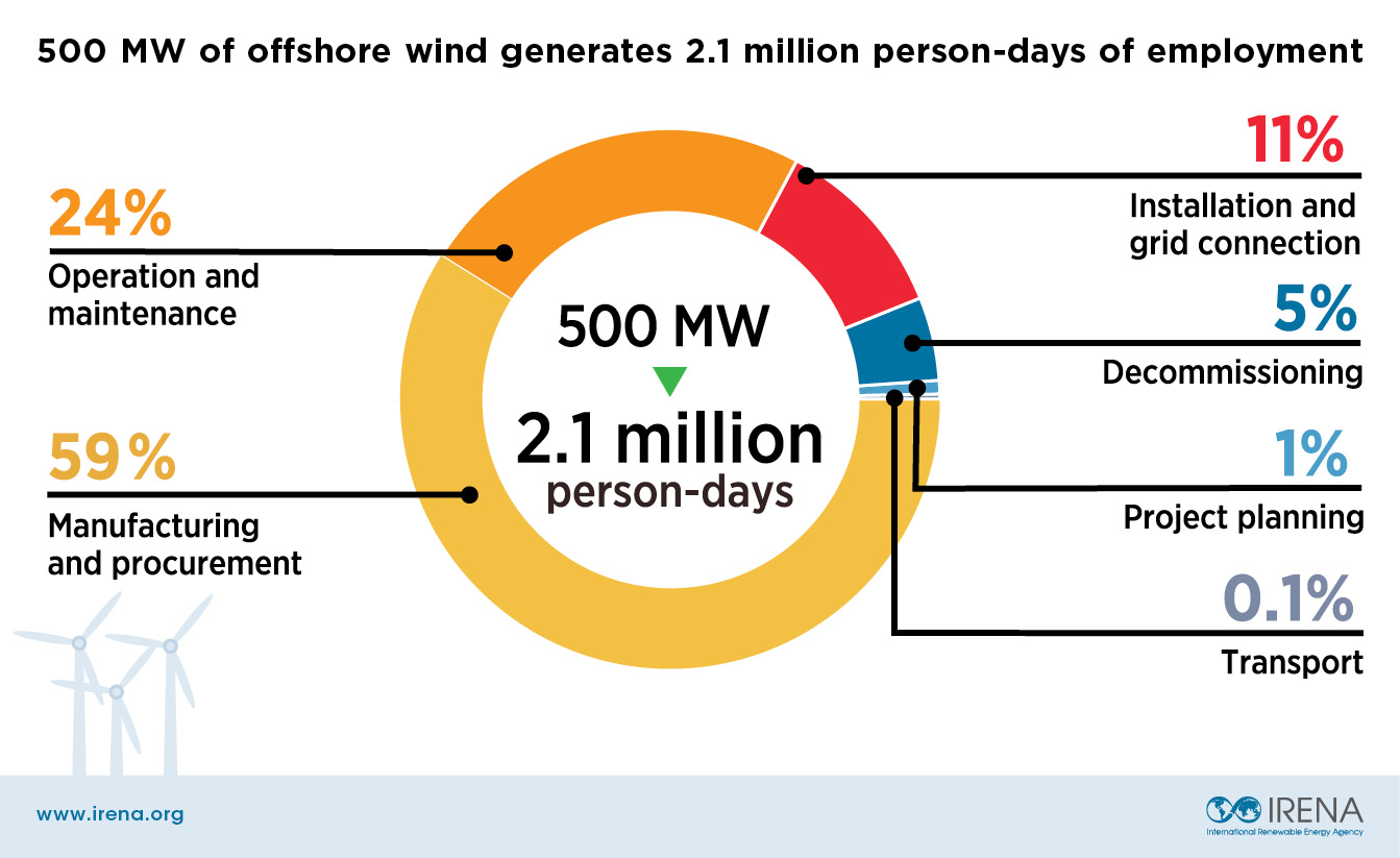 500 MW elektrowni morskiej generuje 2,1 miliona dni roboczych pracy
