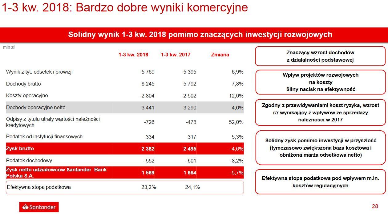Wyniki Santander Bank Polska po trzech kwartałach 2018 r. fot. mat. pras.