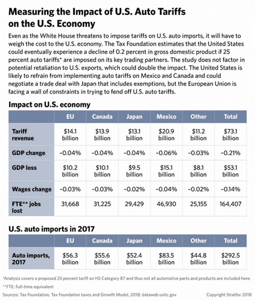 Wpływ poszczególnych krajów na amerykańską gospodarkę i import samochodów do USA w 2017 r.