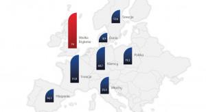 Polski rynek piąty w Unii Europejskiej
