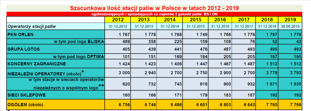 Liczba stacji paliw w latach 2012-2019 (fot. popihn.pl)
