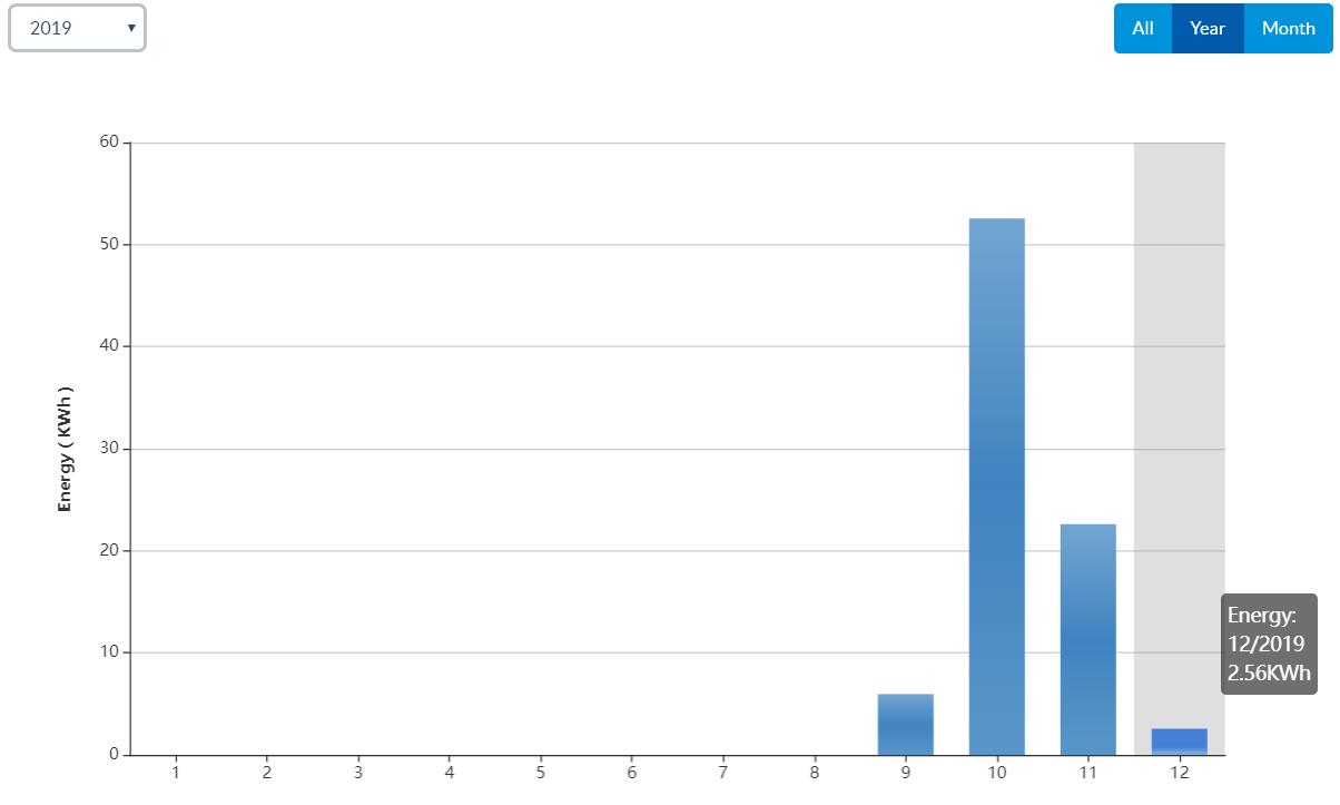 Produkcja od września do grudnia - dane z aplikacji obsługującej instalację PV u B. Brońka
