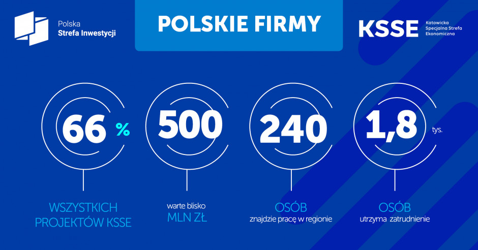 KSSE_wyniki_polskie firmy_2019.jpg