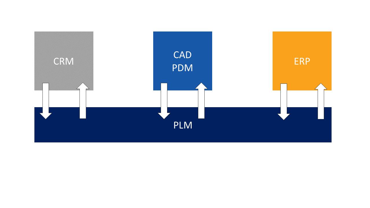 PLM a inne systemy